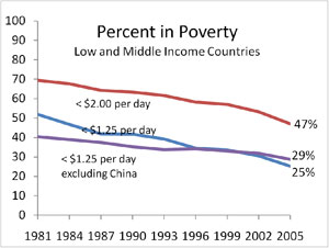 poverty and low income countries