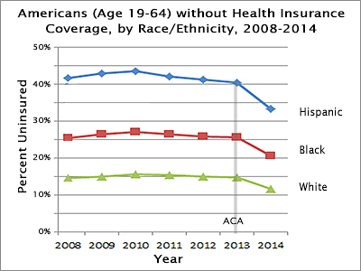 Graph of uninsured Americans, 2008-2014
