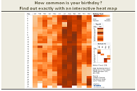 Heat map of month x day for birthdays.